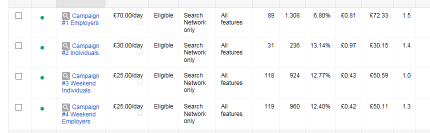 george_adwords_stats